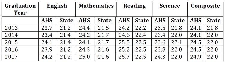 Five Year Trends - Average ACT Scores