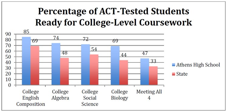 Percentage of ACT-Tested Students Ready for College-Level Work